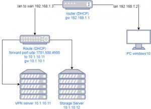 ติดตั้ง VPN server L2TP/IPsec บน cenos 7 - KMZoHan